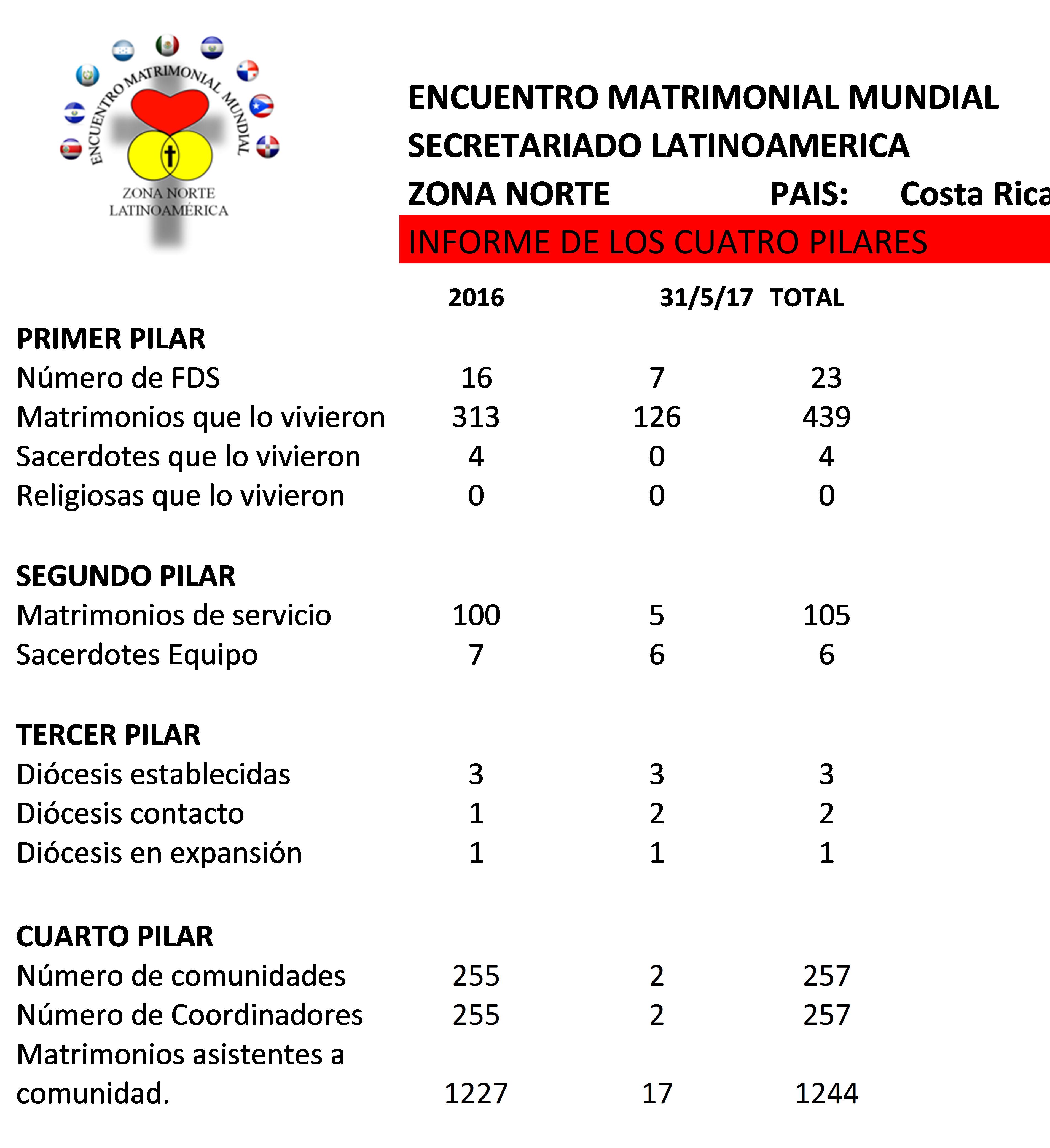 Zonal - Encuentro Matrimonial Mundial - Costa Rica